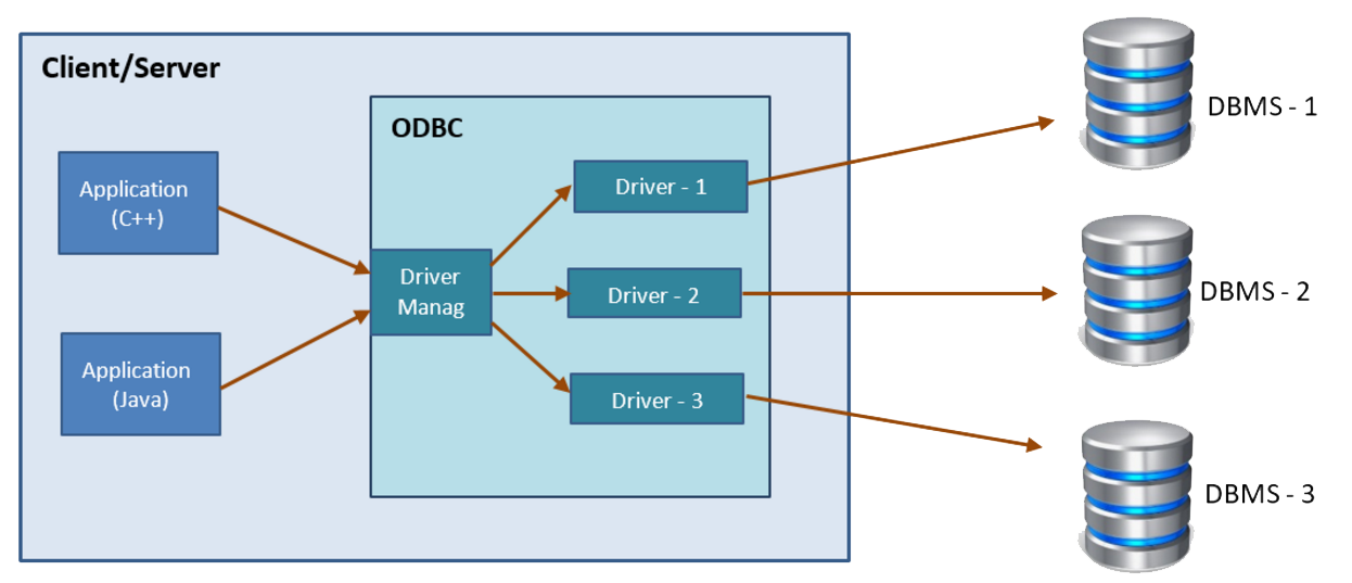 communication-between-application-and-database-using-odbc