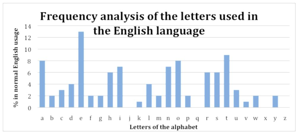 Figure 3: Frequency graph for English language (AAMT, 2012)