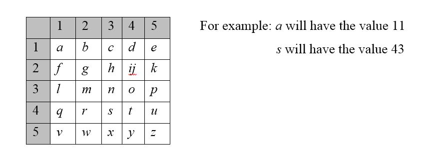 Table-1 Polybius square (Tabu S. Kondo, Leonard J. Mselle, 2013)